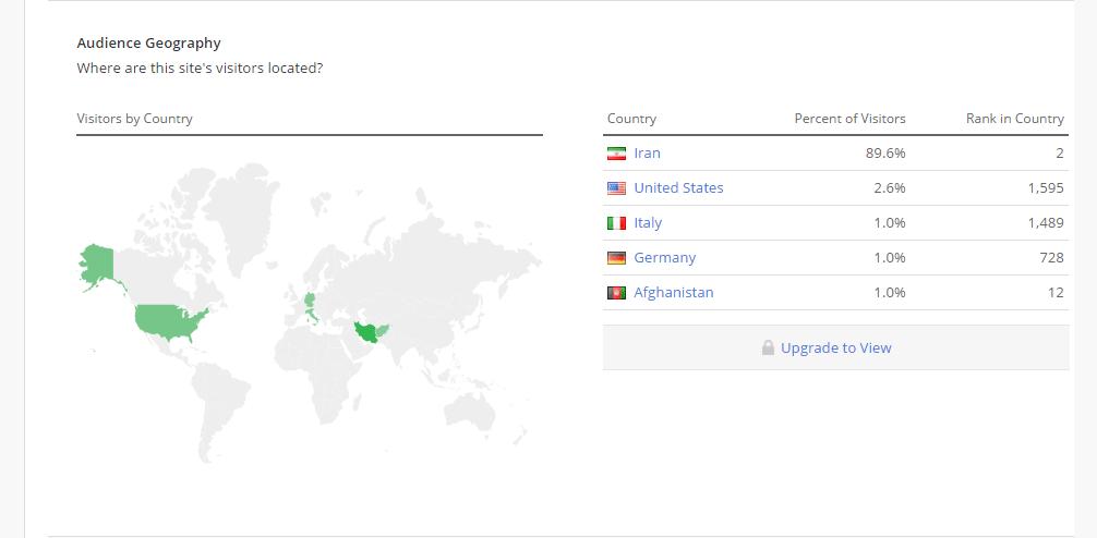 بخش Audience Geography الکسا