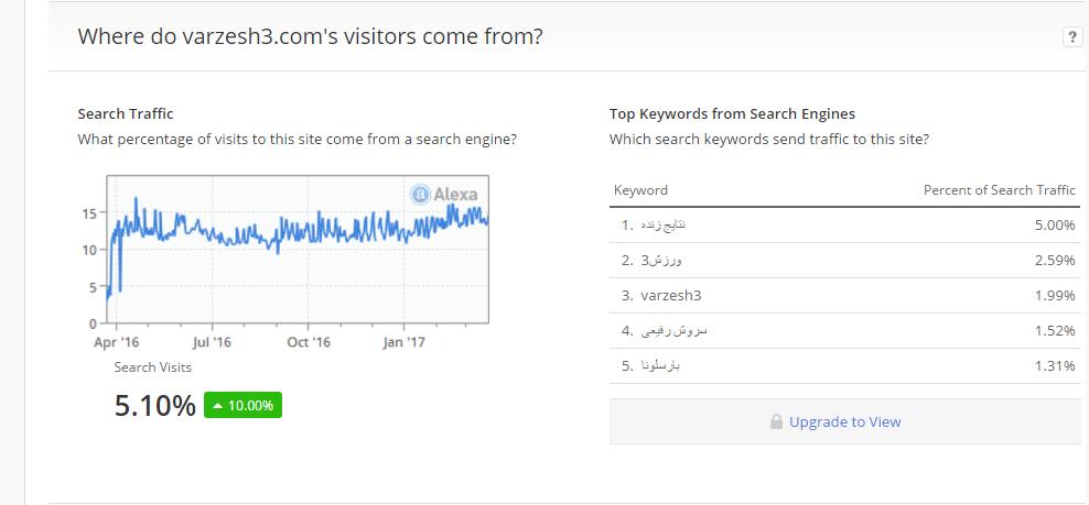 Where do visitors come from الکسا