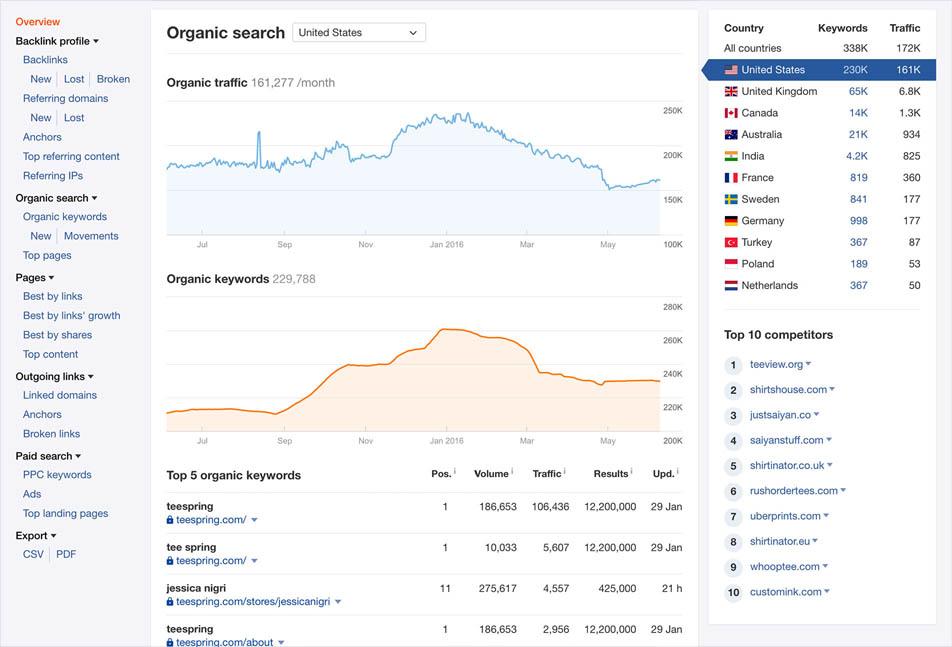 ابزار Competitive Analysis