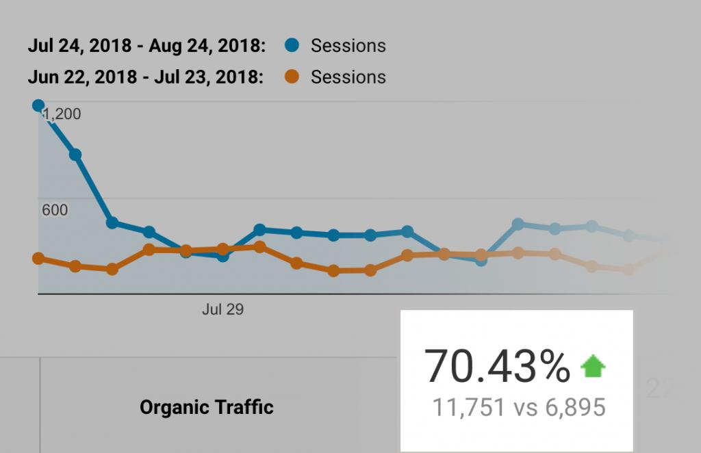 مقایسه ترافیک دریافتی مقاله بعد از به روزرسانی
