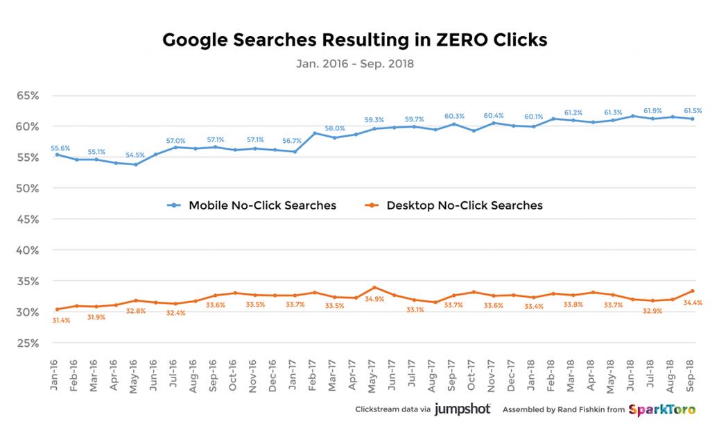جستجو های بدون کلیک در گوگل
