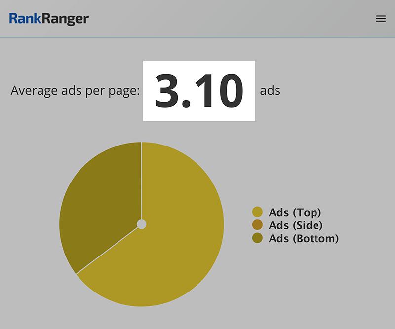 میزان نمایش تبلیغات گوگل در هر صفحه